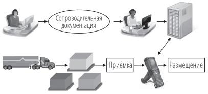 Рис. 14. Традиционный процесс приемки