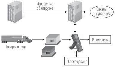 Рис. 15. Процесс приемки с использованием извещения об отгрузке товара и SSCC-номеров