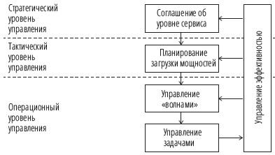 Рис. 16. Цикл управления складом
