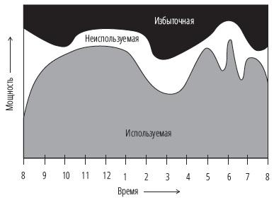 Рис. 19. Использование персонала в течение дня