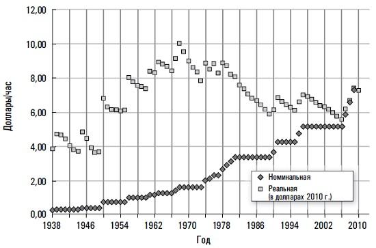 Рис. 2. Изменения минимальной заработной платы на федеральном уровне США