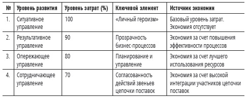 Рис. 2. Характеристики этапов развития