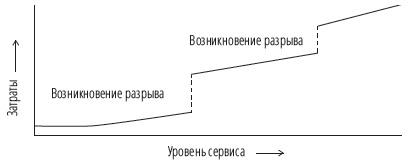 Рис. 21. Возникновение разрывов в процессе оказания складских услуг