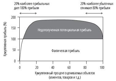 Рис. 23. «Китообразная» кривая, иллюстрирующая недополученную потенциальную прибыль