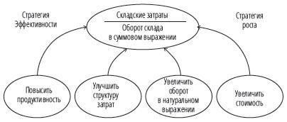 Рис. 3. Финансовая перспектива сбалансированной системы показателей