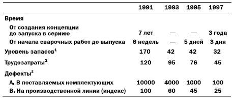 Джеймс Вумек Бережливое производство Основные результаты перехода porsche на бережливое производство