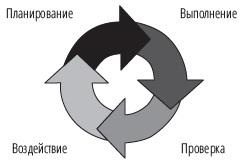 Рис. 4. Цикл Деминга