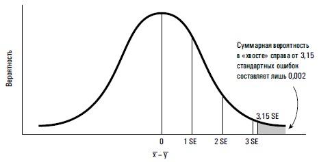 Рис. 5. Разность средних значений выборок