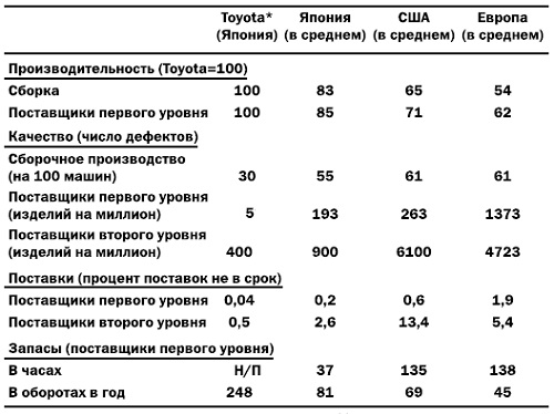 Рис. 5. Сравнительные показатели производителей автомобилей