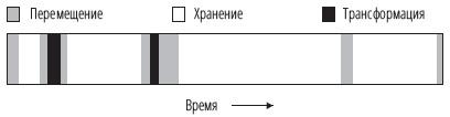 Рис. 6. Жизненный цикл типичного товара в цепочке поставок