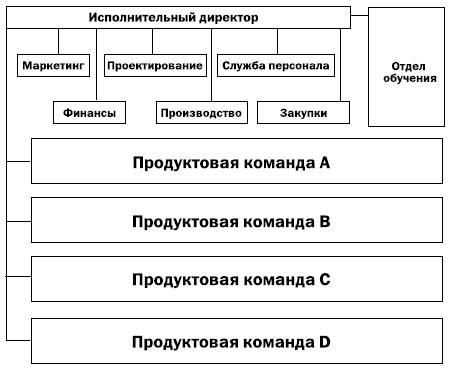 Рис. 6. Типичная структура организации, создавшей бережливое производство