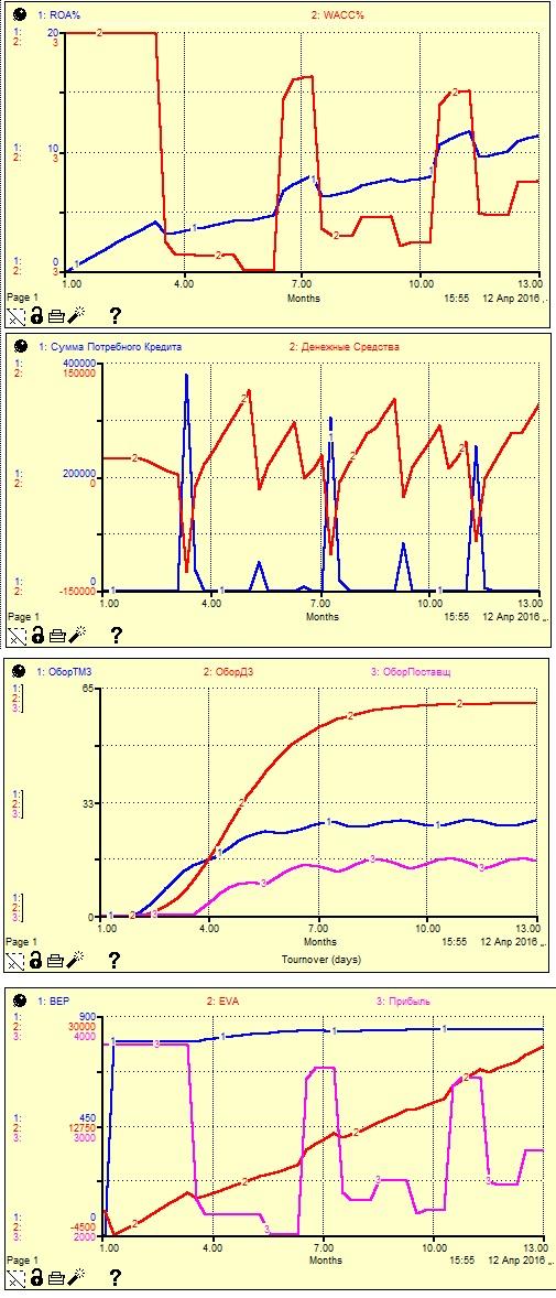 Рис. 7. Графическое представление результатов моделирования