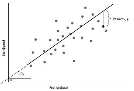 Рис. 8. Линия наилучшего приближения для роста и веса
