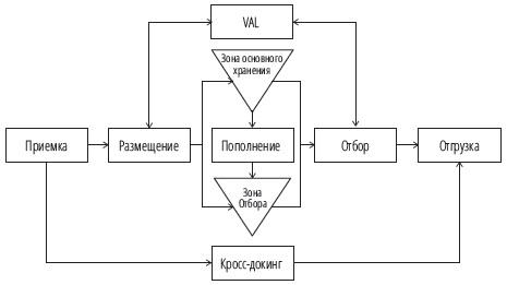 Рис. 8. Основные бизнес-процессы склада