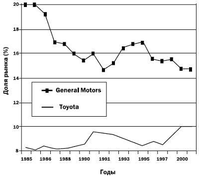 Рис. 8. Соперничество GM и Toyota