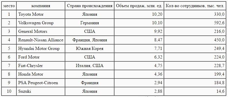 Рис. 9. Мировой рынок автопроизводителей, 2015 г.