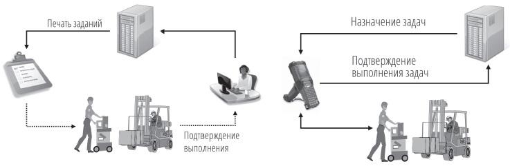 Рис. 9. Назначение заданий с помощью бумажных носителей и RF-терминала