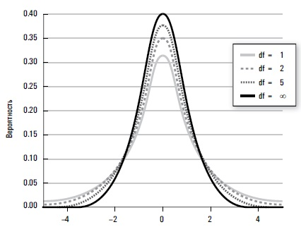 Рис. 9. Семейство t-распределений