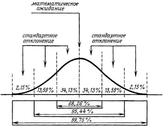 Рис. 1. Нормальная плотность вероятности