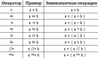 Рис. 1. Операторы присваивания значений