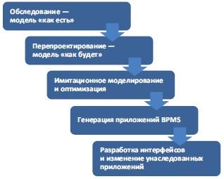Рис. 12. Действия по проектированию процесса