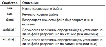Рис. 13. Методы объекта файл
