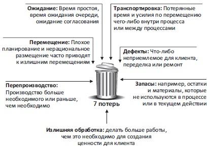 Рис. 13. Семь потерь — карта потока создания ценности в методологии бережливого производства