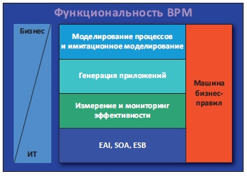 Рис. 19. Функциональность BPM