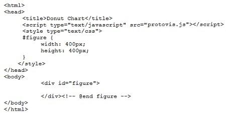 Рис. 2. Начало html-кода donut