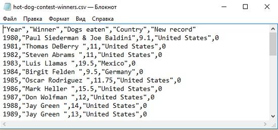 Рис. 2. Первые строчек данных в CSV- файле