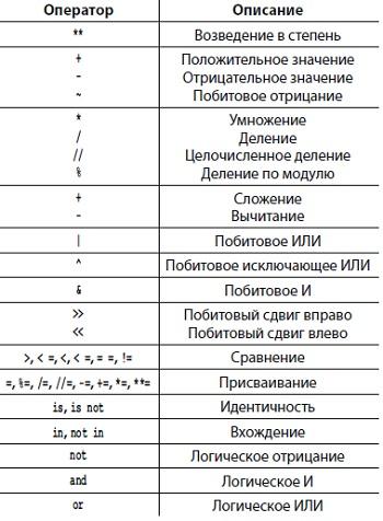 Рис. 2. Приоритет операторов