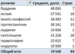 Рис. 2. Усредненный по странам и религиям ВВП на душу населения