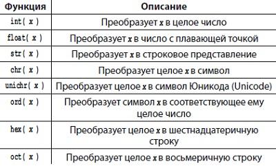 Рис. 3. Функции преобразования типов данных