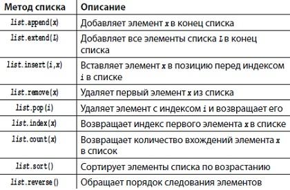 Рис. 4. Методы списка