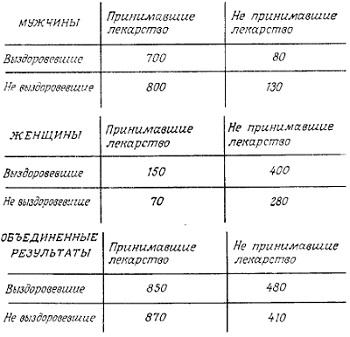 Рис. 4. Результаты исследований эффективности лекарств