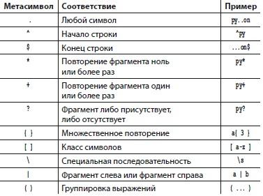 Рис. 7. Таблица метасимволов