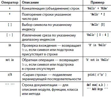 Рис. 9. Операторы для работы со строками