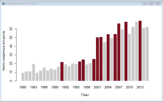 Рис. 9. Столбчатая диаграмма с подкрашенными рекордными значениями