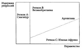 Рис. 1. Четыре пути политического развития