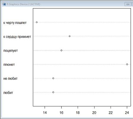 Рис. 10. Точечный график результатов гадания на ромашках (проценты исходов)