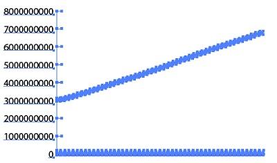 Рис. 13. Линейный график по в Illustrator умолчанию