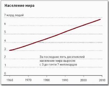 Рис. 14. Изменение численности населения мира за последние пять десятилетий