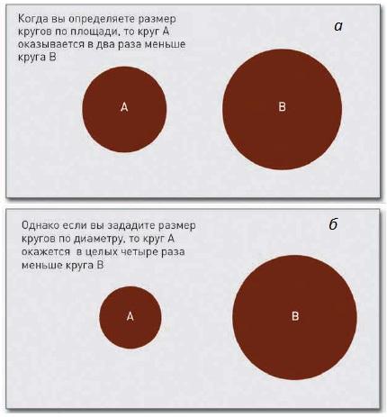 Рис. 2. Определении размеров кругов в диаграммах