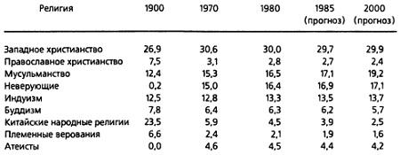 Рис. 2. Процентное соотношение мирового населения, следующего основным религиозным традициям