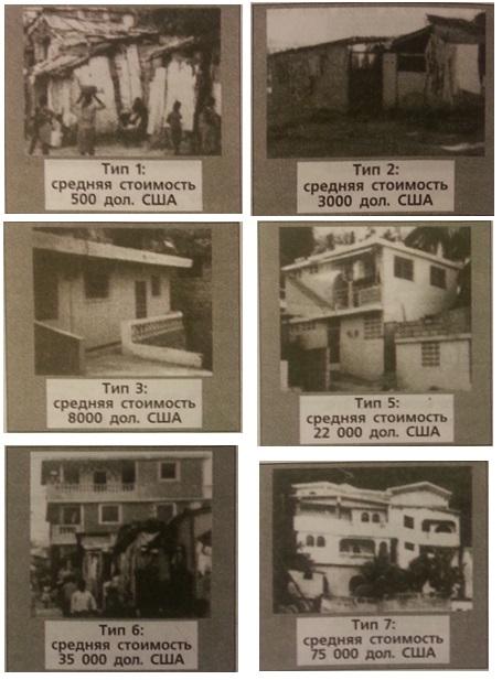Рис. 2. Типы внелегальных жилищ в Порт-о-Пренсе и других городах Гаити