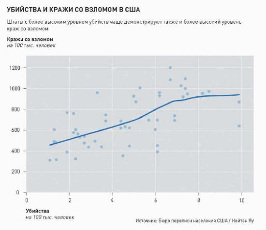 Рис. 20. Диаграмма рассеяния, сопоставляющая данные по убийствам и по кражам со взломом