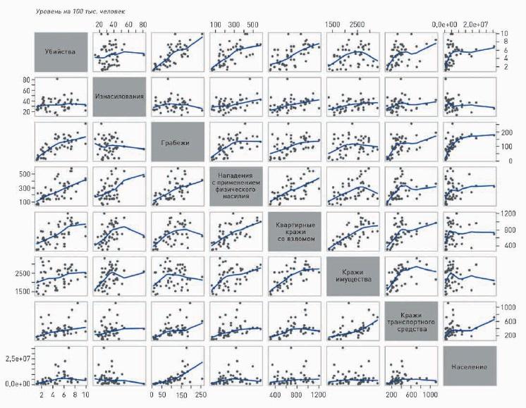 Рис. 21. Матрица диаграмм рассеяния для сопоставления уровней различных типов преступности
