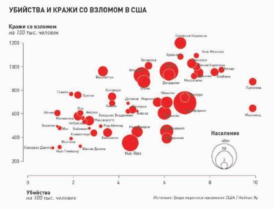 Рис. 22. Пузырьковая диаграмма, демонстрирующая уровень преступности в США