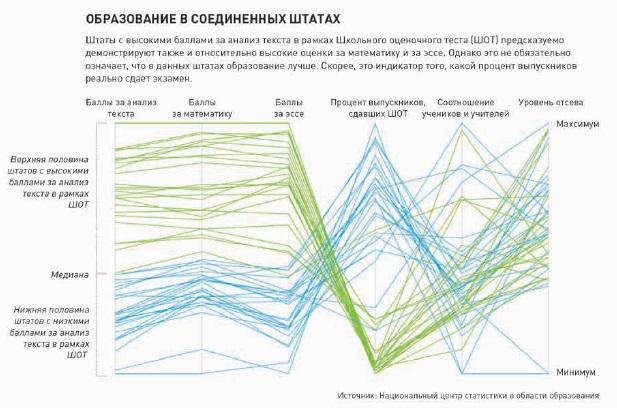 Рис. 29. Диаграмма с параллельными координатами