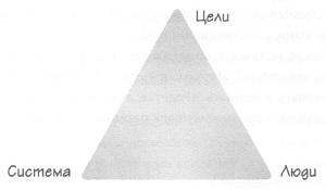 Рис. 3. Треугольник гармоничного бизнеса